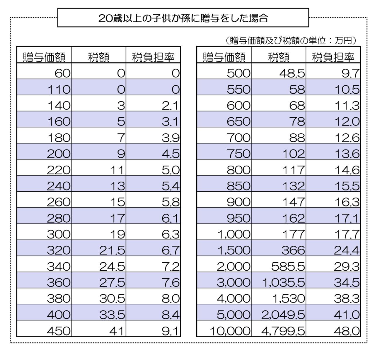 http://osd-souzoku.jp/zouyozei-toku
